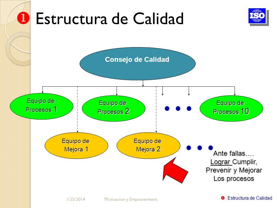Estructura de Calidad Consejo de Calidad Ante fallas…. Lograr Cumplir,