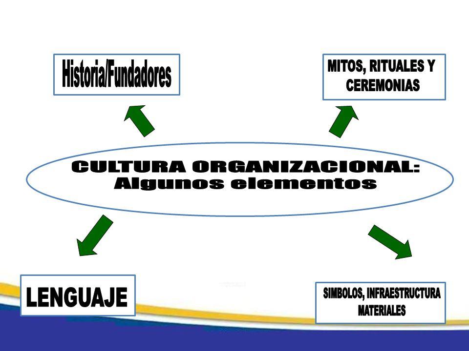 SIMBOLOS, INFRAESTRUCTURA MATERIALES CULTURA ORGANIZACIONAL: