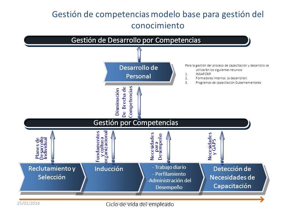 Gestión de competencias modelo base para gestión del conocimiento
