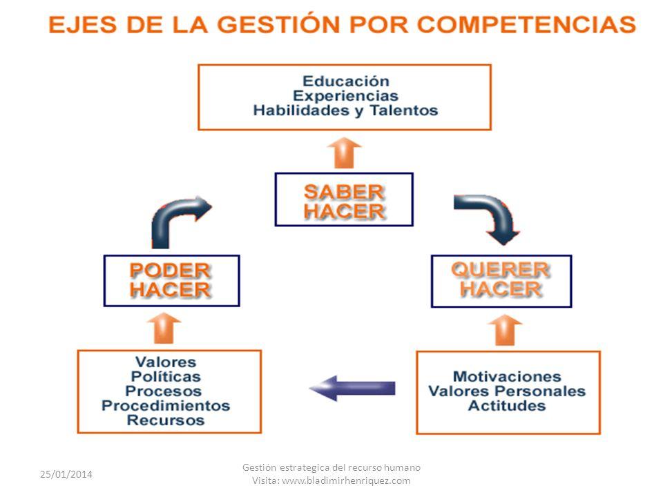 24/03/2017 Gestión estrategica del recurso humano Visita: www.bladimirhenriquez.com