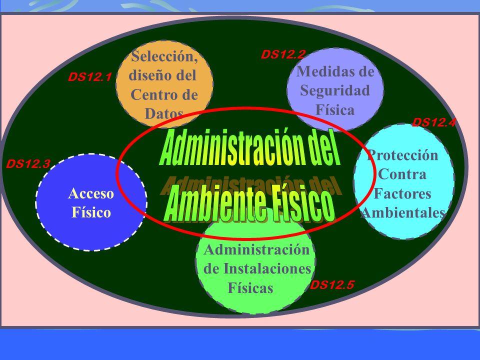 Administración del Ambiente Físico Selección, diseño del Medidas de