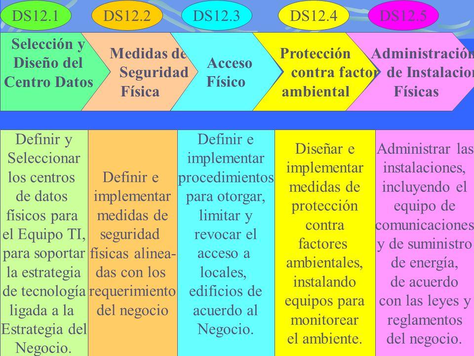 DS12.1 DS12.2. DS12.3. DS12.4. DS12.5. Selección y. Diseño del. Centro Datos. Medidas de. Seguridad.