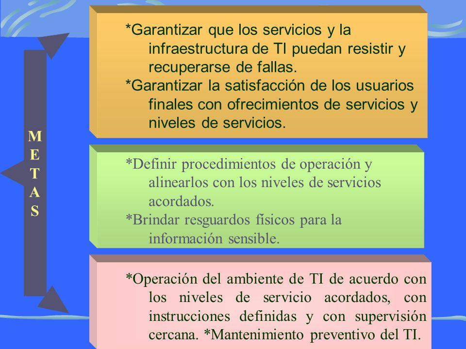 *Garantizar que los servicios y la infraestructura de TI puedan resistir y recuperarse de fallas.