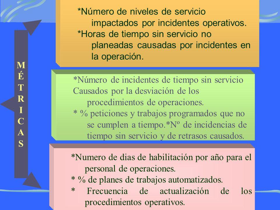 *Número de niveles de servicio impactados por incidentes operativos.