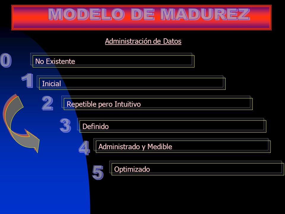 MODELO DE MADUREZ 1 2 3 4 5 Administración de Datos No Existente