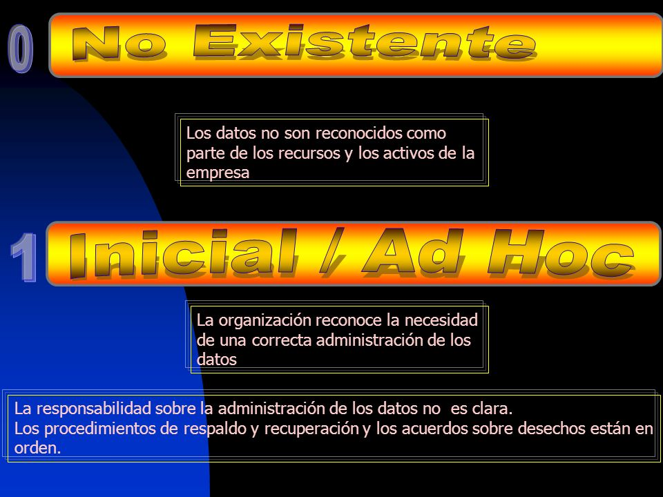 No Existente Inicial / Ad Hoc 1