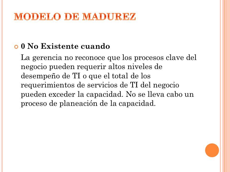 MODELO DE MADUREZ 0 No Existente cuando