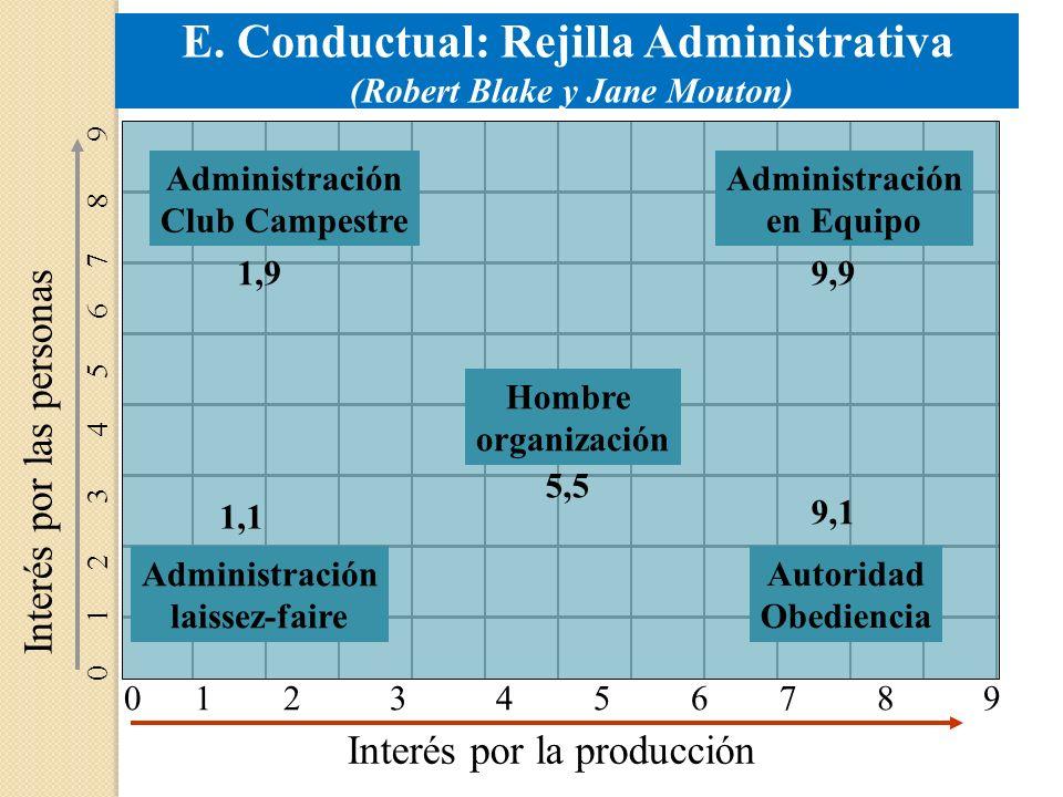 E. Conductual: Rejilla Administrativa (Robert Blake y Jane Mouton)