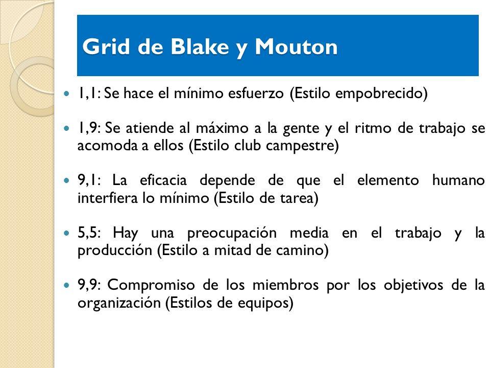 Grid de Blake y Mouton1,1: Se hace el mínimo esfuerzo (Estilo empobrecido)