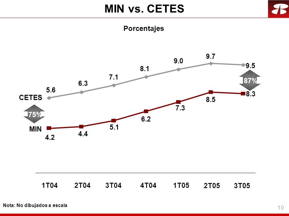 MIN vs. CETES Porcentajes 9.7 9.0 9.5 8.1 7.1 87% 6.3 5.6 8.3 CETES
