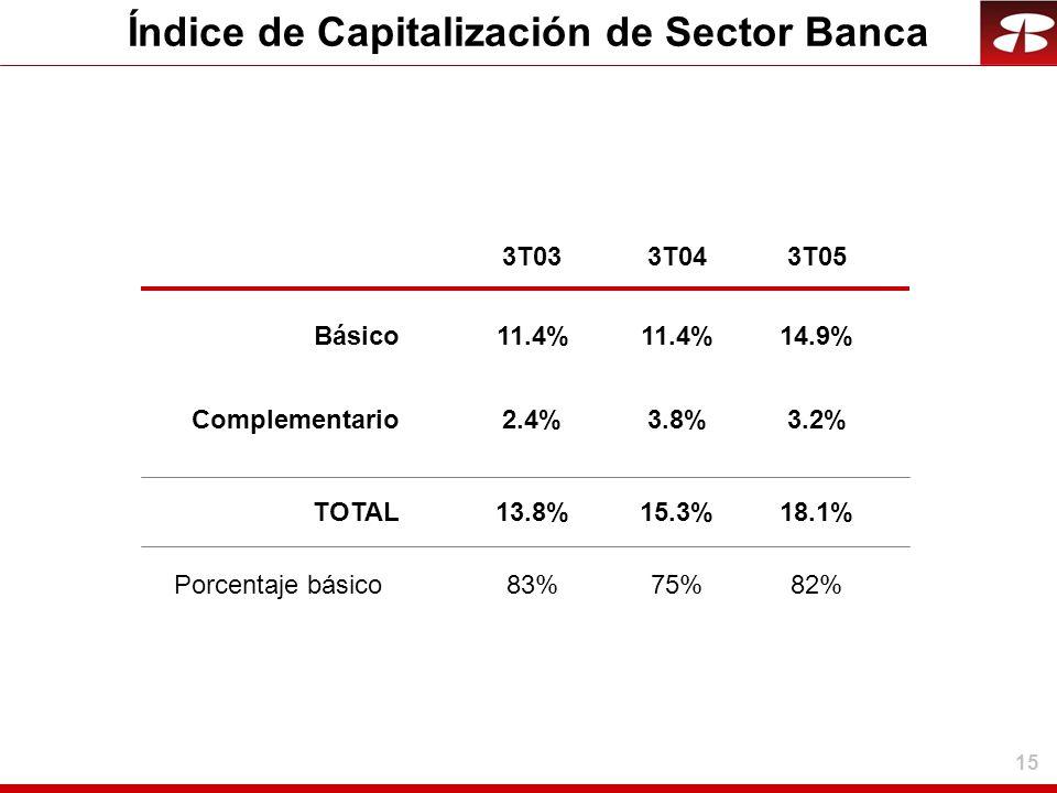 Índice de Capitalización de Sector Banca