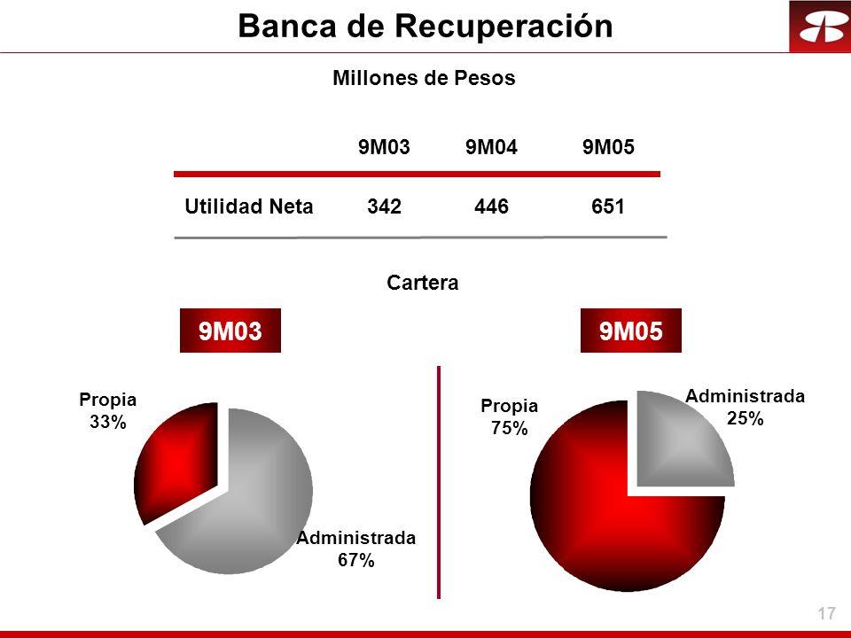 Banca de Recuperación 9M03 9M05 Millones de Pesos 9M03 9M04 9M05
