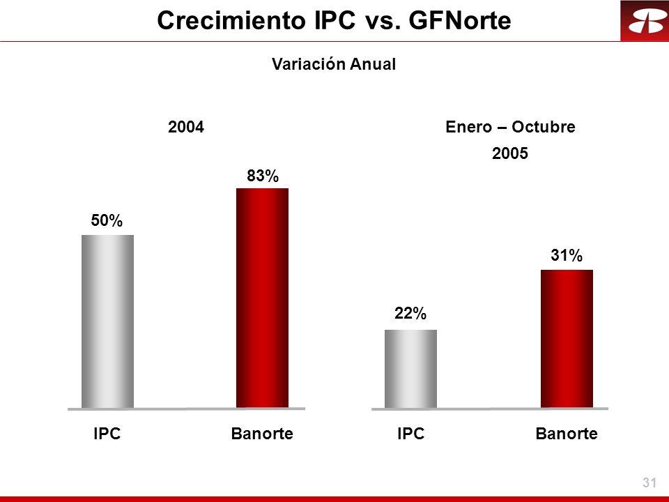 Crecimiento IPC vs. GFNorte