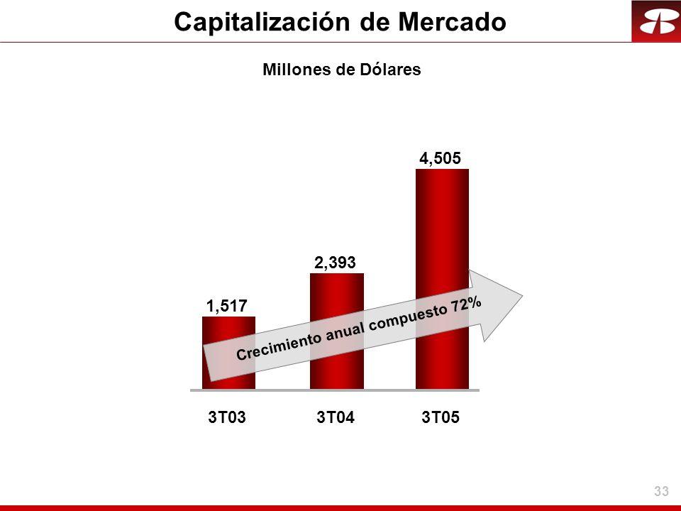 Capitalización de Mercado Crecimiento anual compuesto 72%