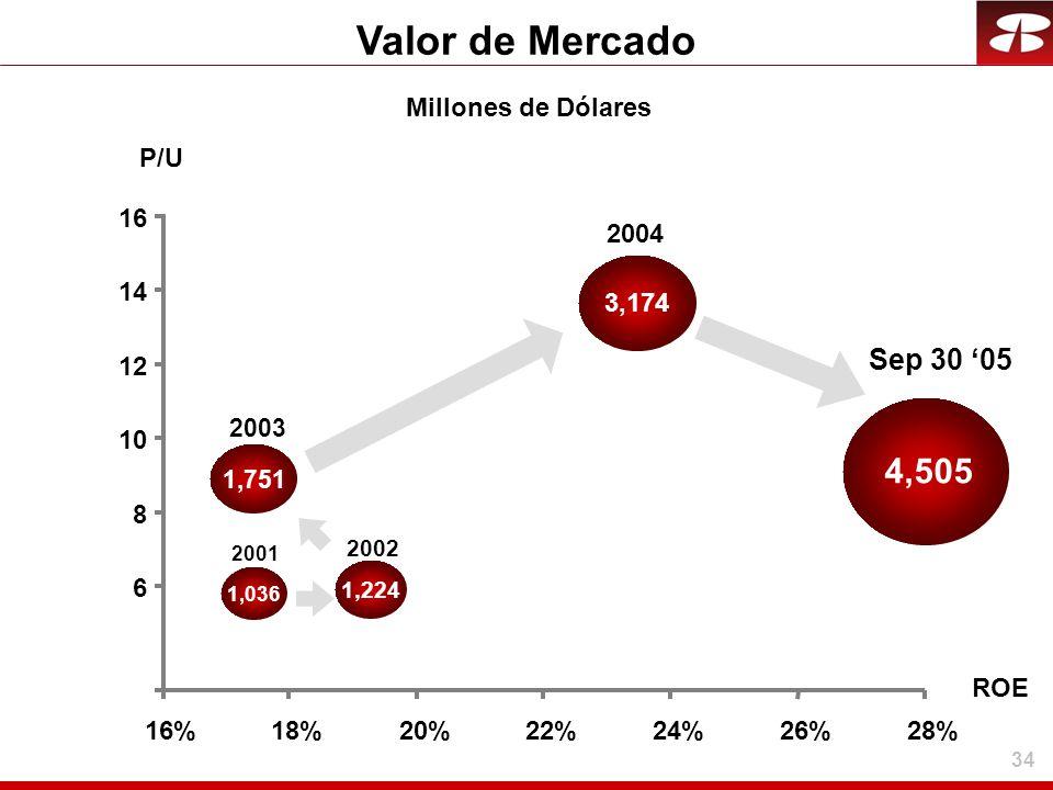 Valor de Mercado 4,505 Sep 30 '05 Millones de Dólares P/U 16 2004 14