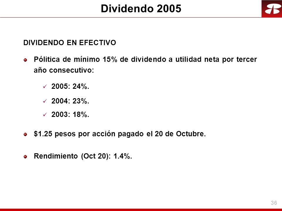 Dividendo 2005 DIVIDENDO EN EFECTIVO