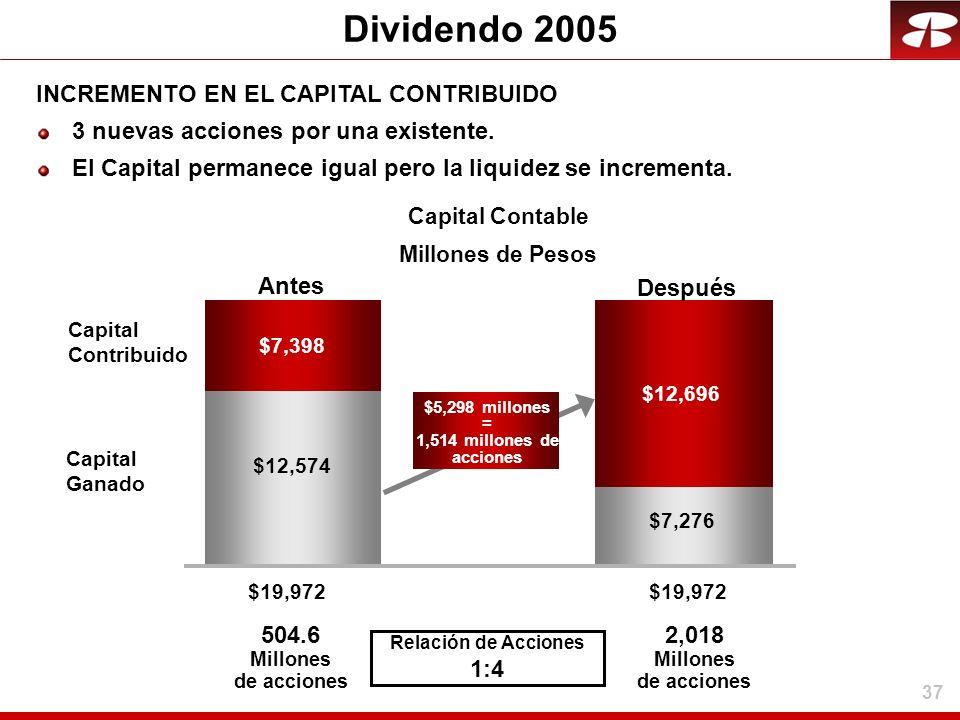 Dividendo 2005 INCREMENTO EN EL CAPITAL CONTRIBUIDO