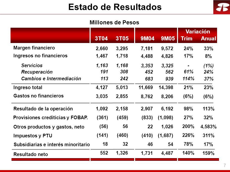 Estado de Resultados Millones de Pesos Variación 3T04 3T05 9M04 9M05