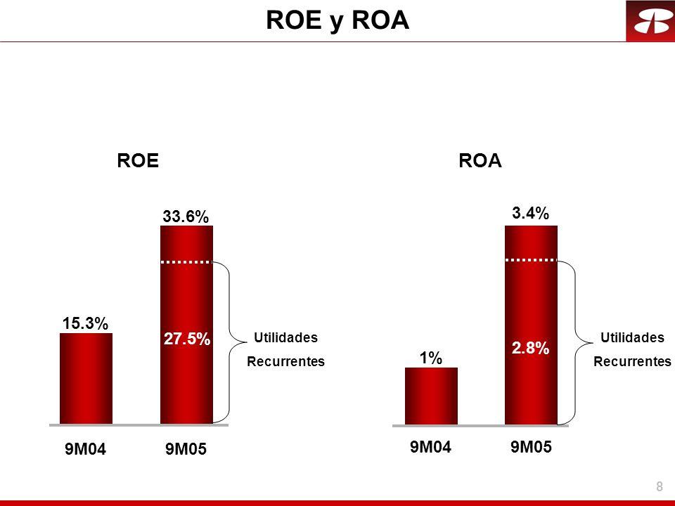 ROE y ROA ROE ROA 3.4% 33.6% 15.3% 27.5% 2.8% 1% 9M04 9M05 9M04 9M05