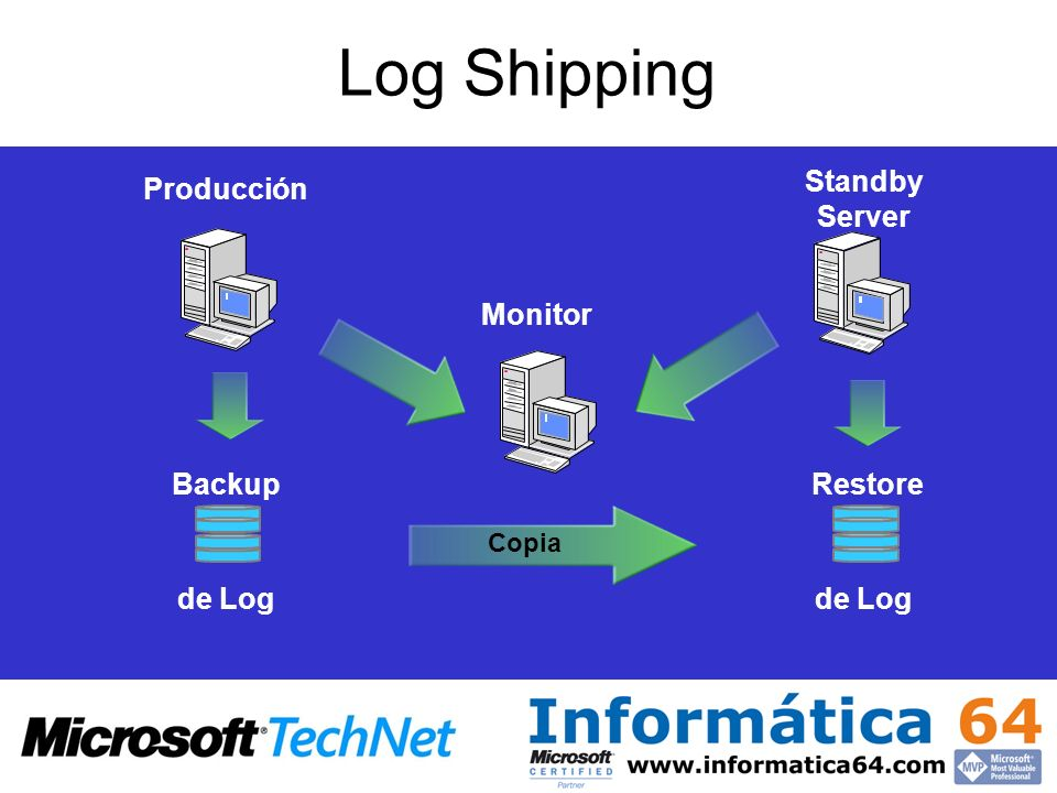 Log Shipping Standby Server Producción Monitor Backup Restore de Log