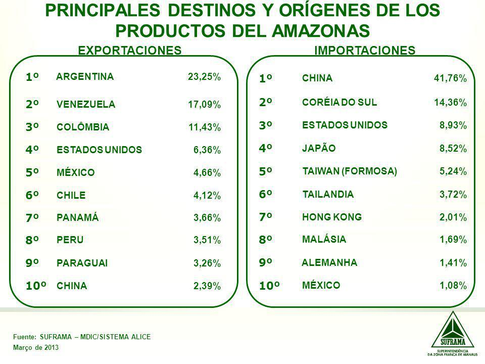 PRINCIPALES DESTINOS Y ORÍGENES DE LOS PRODUCTOS DEL AMAZONAS