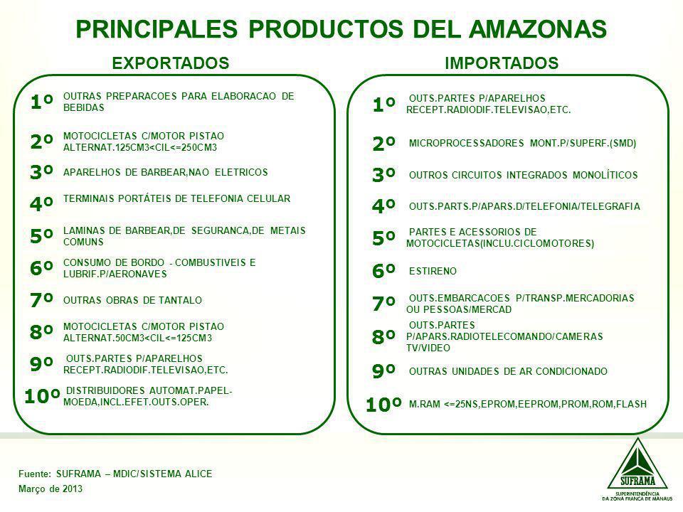 PRINCIPALES PRODUCTOS DEL AMAZONAS