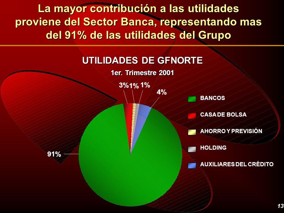 La mayor contribución a las utilidades proviene del Sector Banca, representando mas del 91% de las utilidades del Grupo