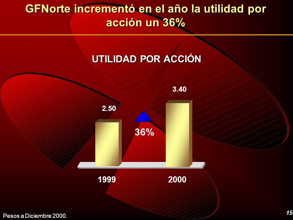 GFNorte incrementó en el año la utilidad por acción un 36%