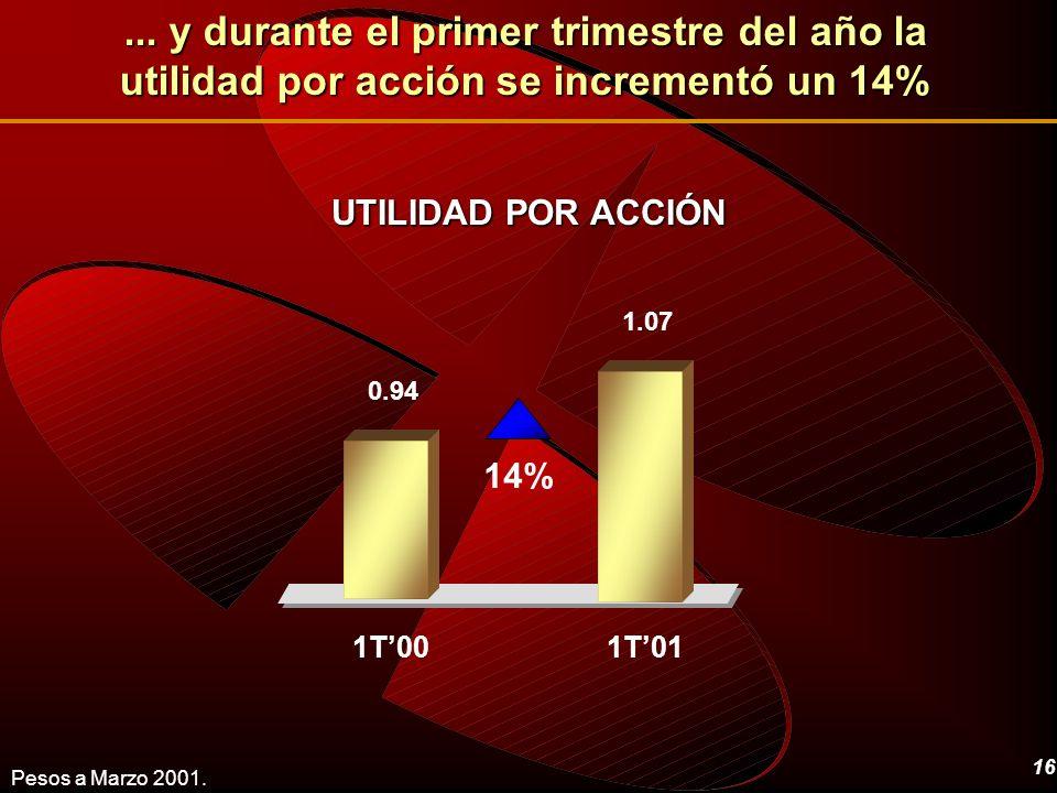 ... y durante el primer trimestre del año la utilidad por acción se incrementó un 14%