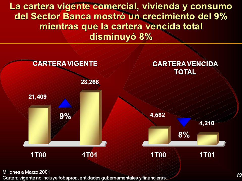 La cartera vigente comercial, vivienda y consumo del Sector Banca mostró un crecimiento del 9% mientras que la cartera vencida total disminuyó 8%