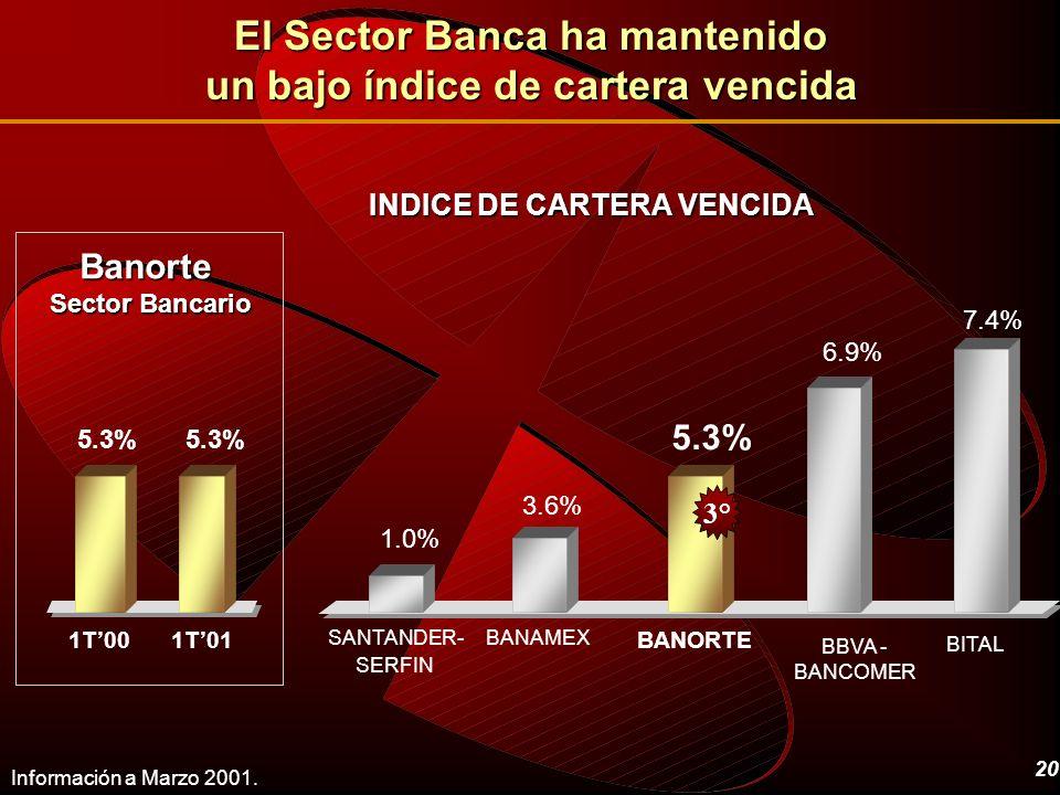 El Sector Banca ha mantenido un bajo índice de cartera vencida