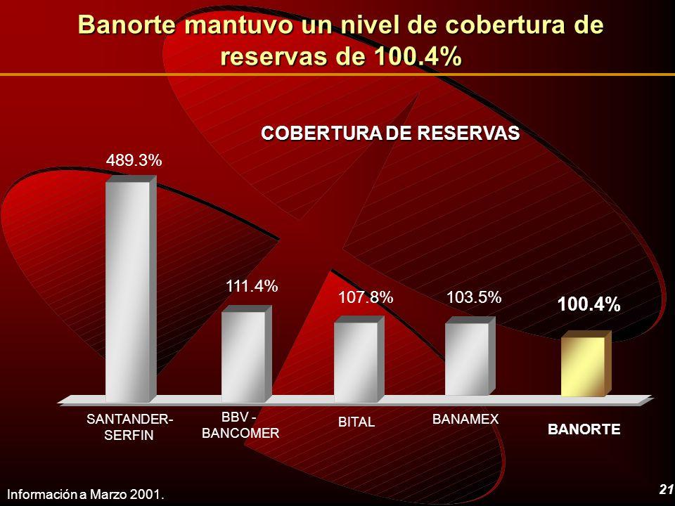 Banorte mantuvo un nivel de cobertura de reservas de 100.4%