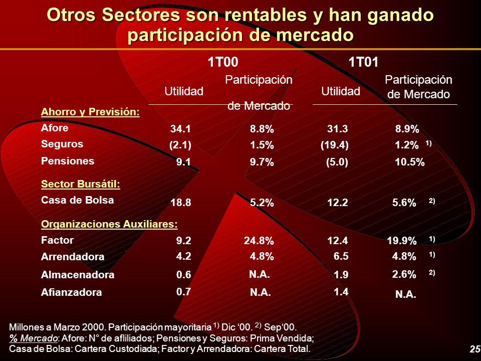 Otros Sectores son rentables y han ganado participación de mercado