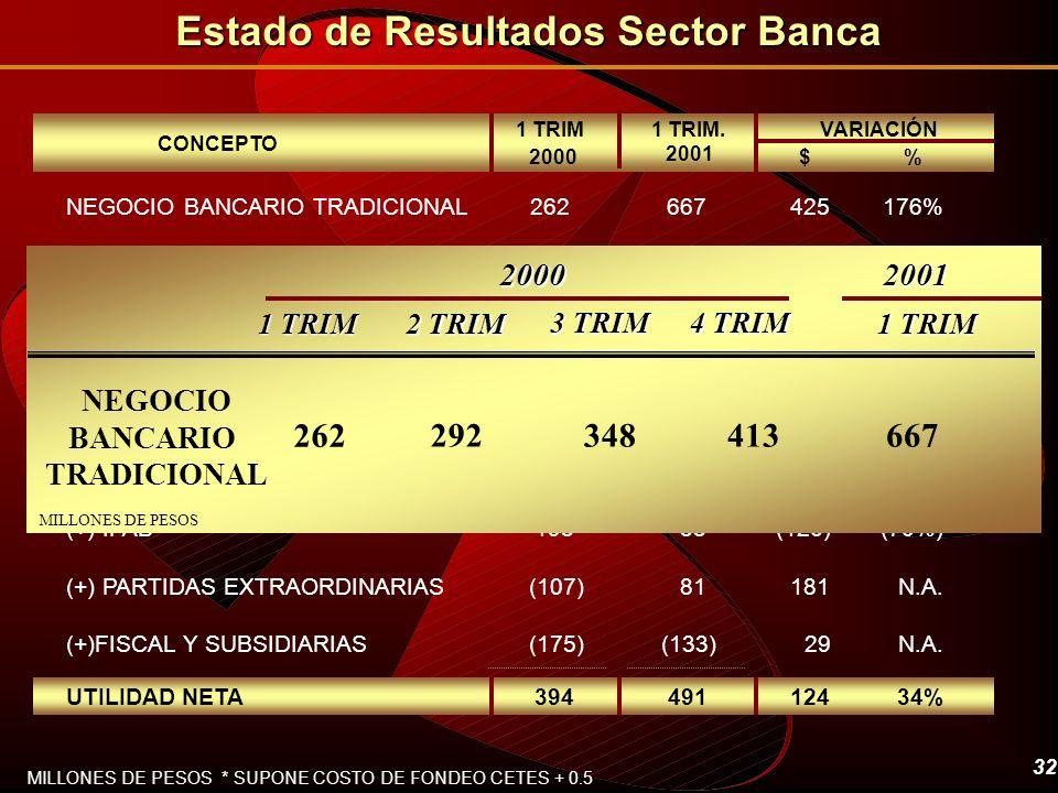 Estado de Resultados Sector Banca