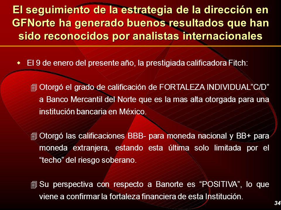 El seguimiento de la estrategia de la dirección en GFNorte ha generado buenos resultados que han sido reconocidos por analistas internacionales