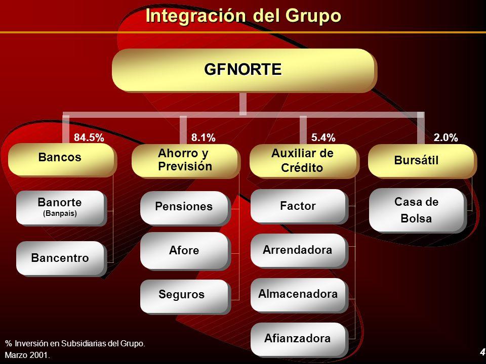 Integración del Grupo GFNORTE Ahorro y Auxiliar de Bancos Bursátil