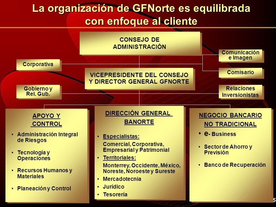 La organización de GFNorte es equilibrada con enfoque al cliente