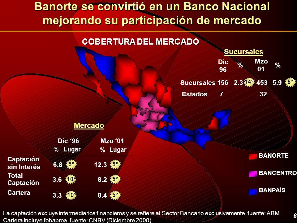 Banorte se convirtió en un Banco Nacional mejorando su participación de mercado