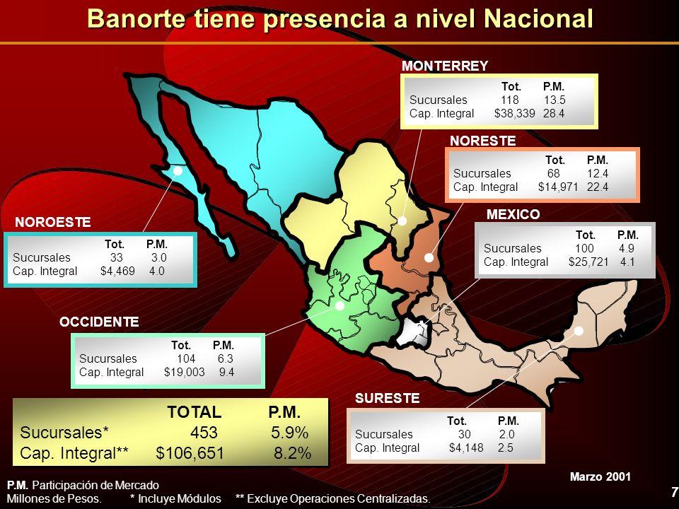 Banorte tiene presencia a nivel Nacional