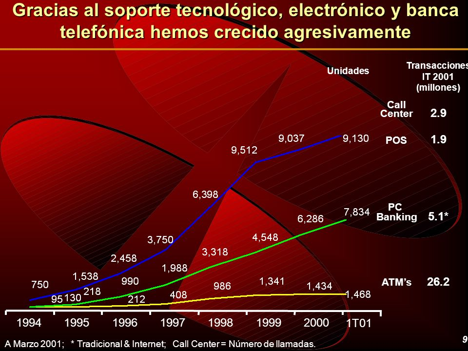 Gracias al soporte tecnológico, electrónico y banca telefónica hemos crecido agresivamente