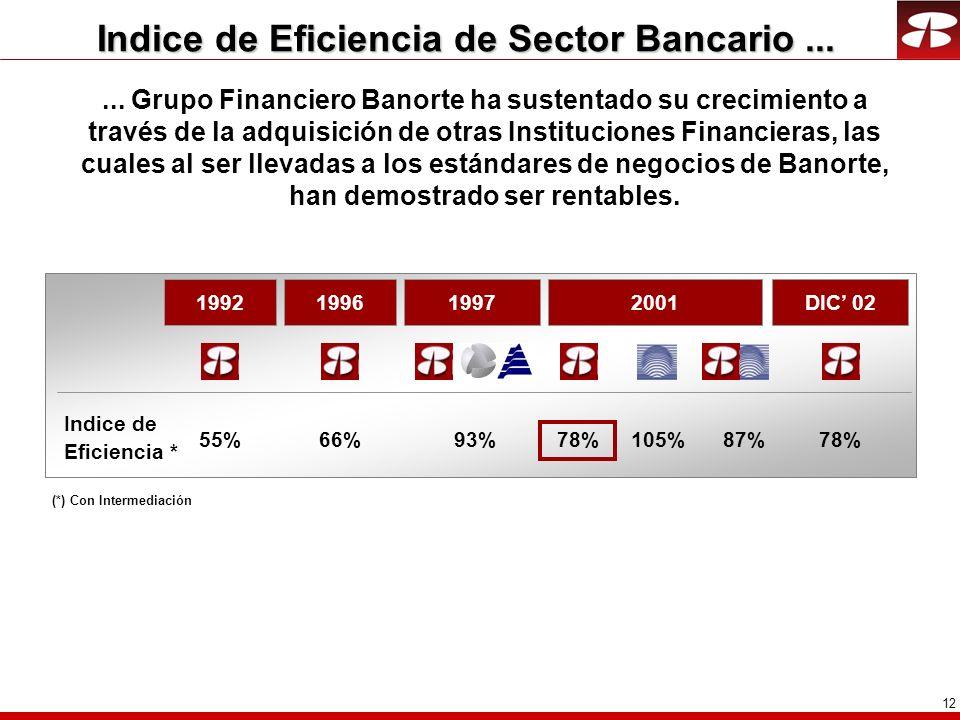 Indice de Eficiencia de Sector Bancario ...