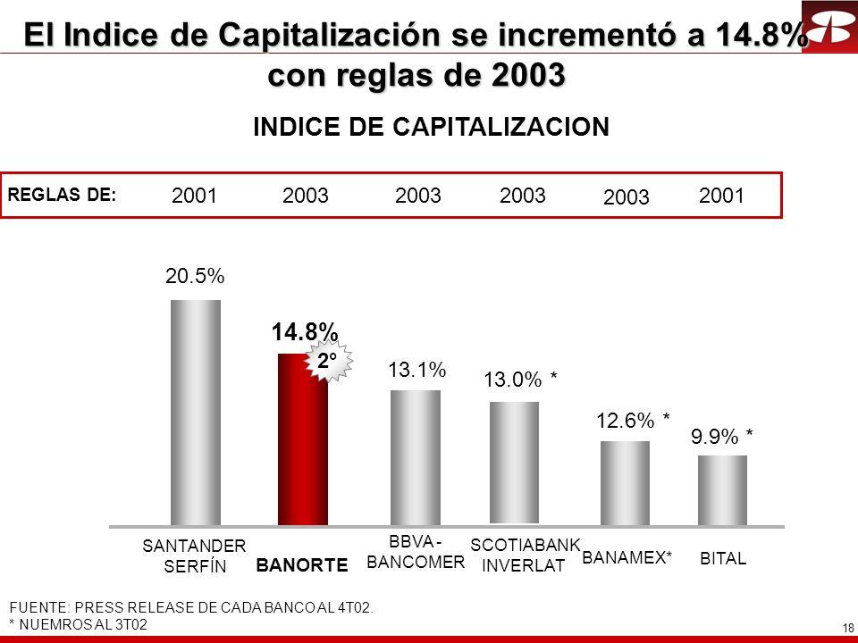 El Indice de Capitalización se incrementó a 14.8% con reglas de 2003