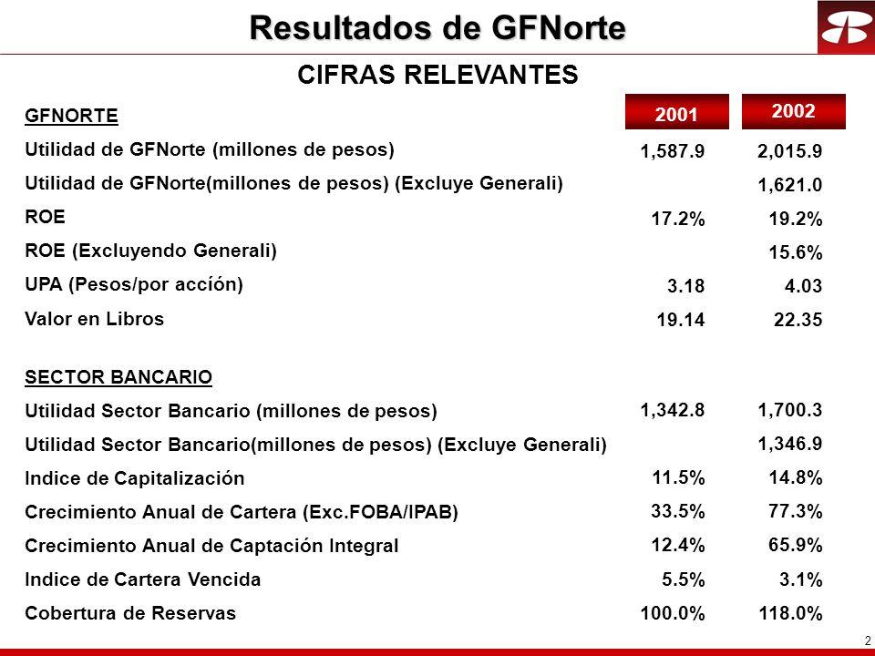 Resultados de GFNorte CIFRAS RELEVANTES GFNORTE