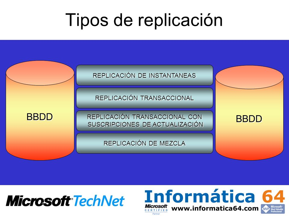 Tipos de replicación BBDD BBDD REPLICACIÓN DE INSTANTANEAS