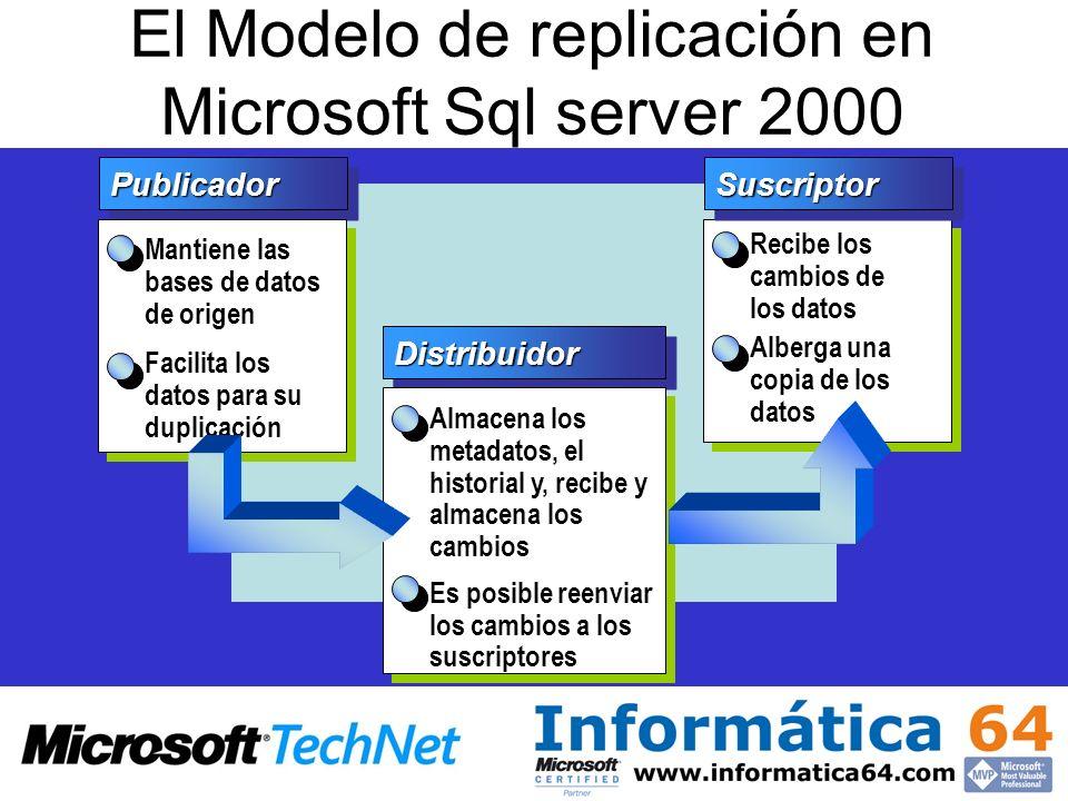 El Modelo de replicación en Microsoft Sql server 2000