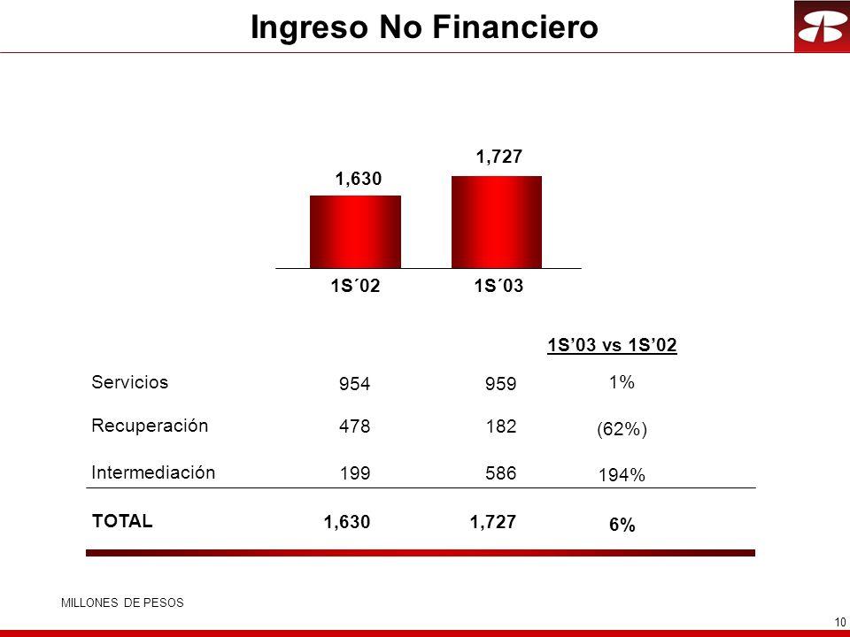 Ingreso No Financiero 1,727 1,630 1S´02 1S´03 1S'03 vs 1S'02 Servicios