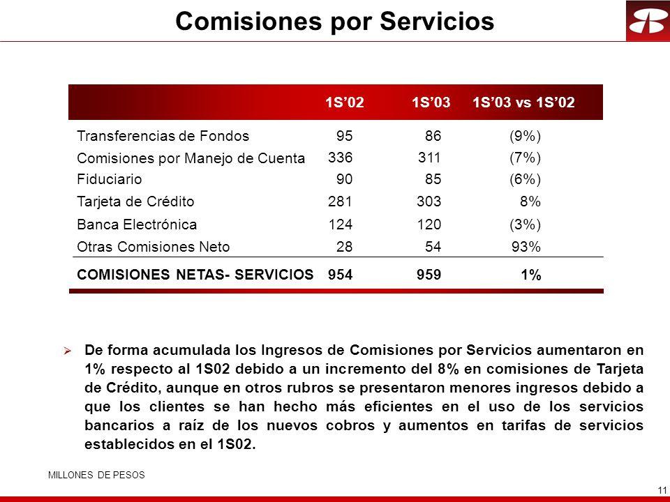 Comisiones por Servicios
