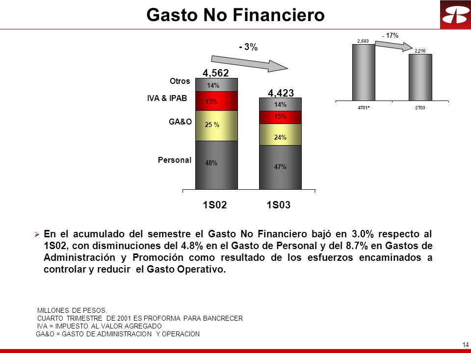 Gasto No Financiero - 17% - 3% 4,562. Otros. 14% 4,423. IVA & IPAB. 13% 14% 15% GA&O. 25 %