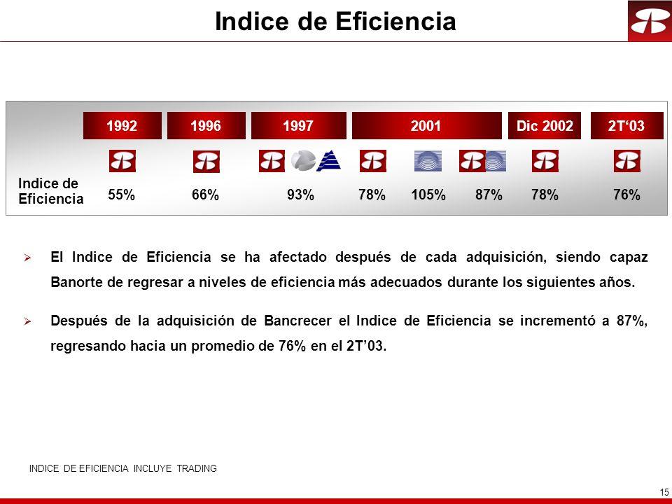 INDICE DE EFICIENCIA INCLUYE TRADING