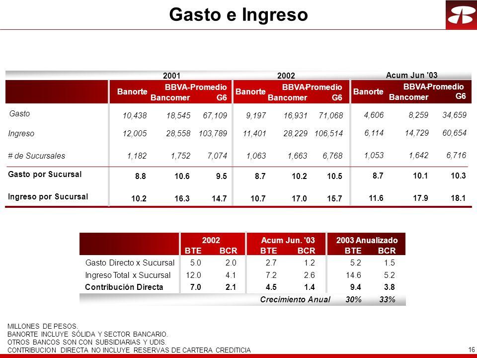 Gasto e Ingreso 2001 2002 Acum Jun 03 BBVA- Bancomer Promedio G6
